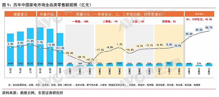 家电价格不断上涨老牌家电股为何却一路下跌